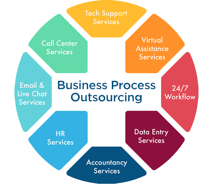 IT Operations Support